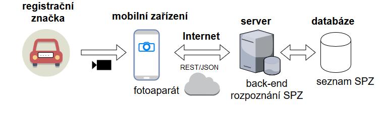 mobilni-overeni-registracnich-znacek